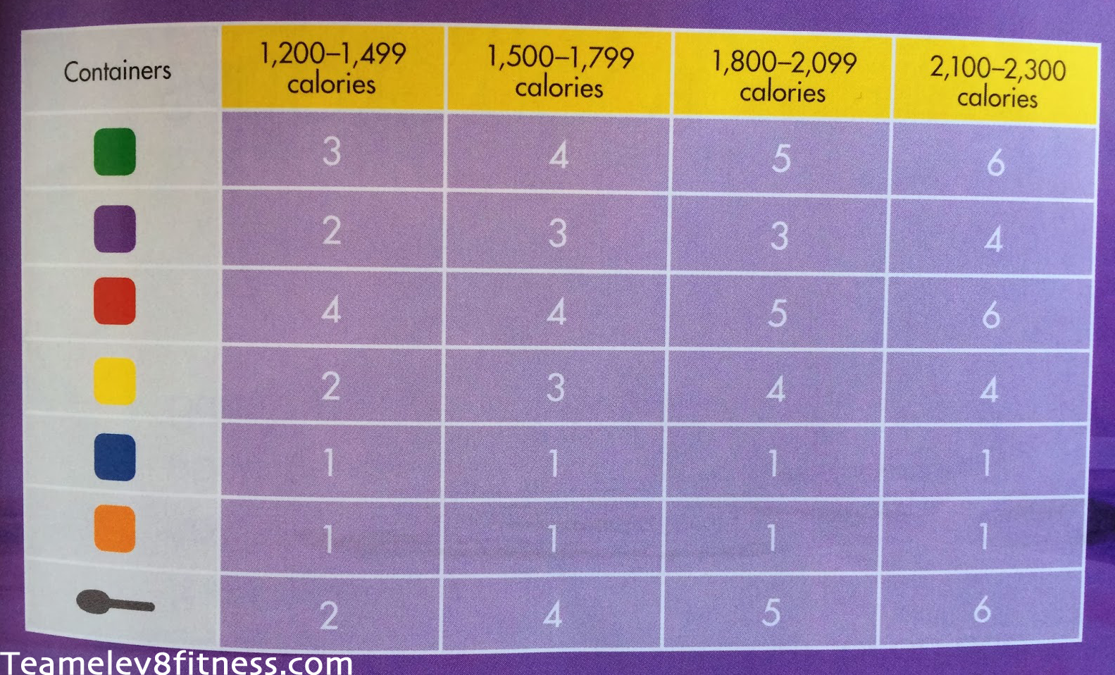 day fix calories buckets calorie calculator also chart hobit fullring rh