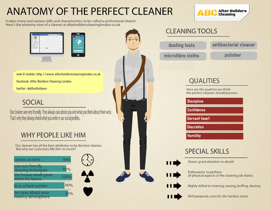 Anatomy of a Perfect Cleaner
