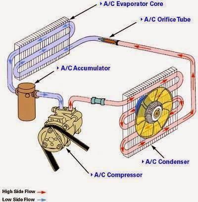 Inside Air Conditioning System Electrical Engineering World