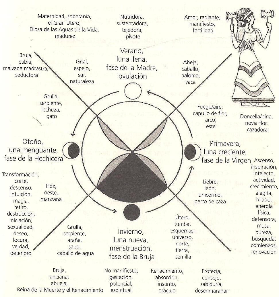 Este es un diagrama que muestra las distintas etapas de la ...