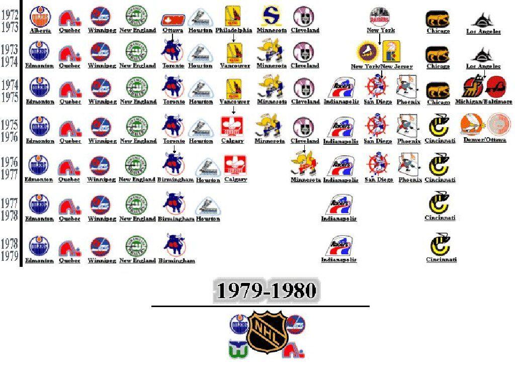 wha teams through its 7 year history hockey pinterest