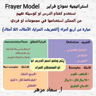 استراتيجية نموذج فراير Frayer Model Teacher Stickers Google Classroom Math Teaching Strategies