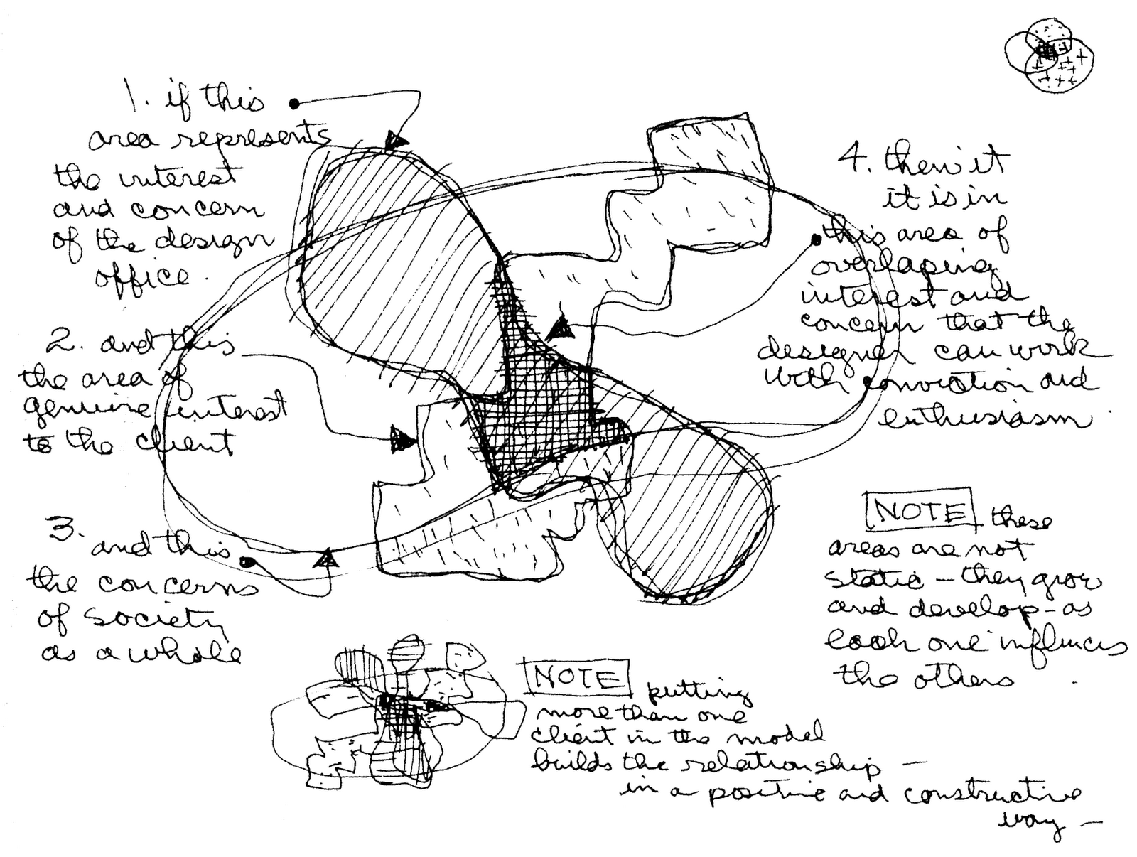 Architecture Design Process the charles eames design diagram | praxis: bold as love #design