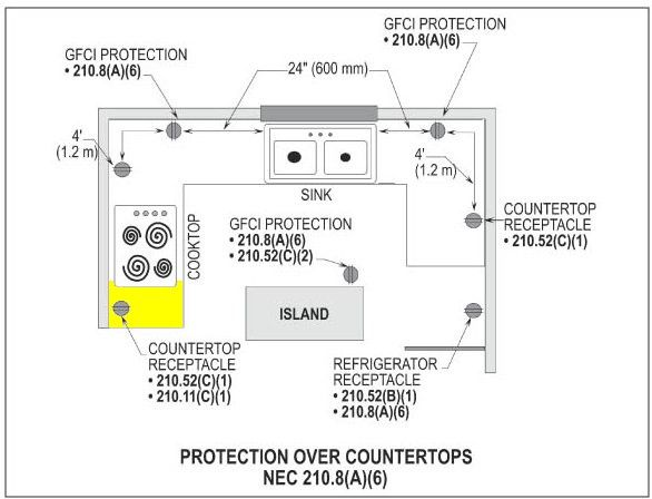 Code For Kitchen Island Outlets