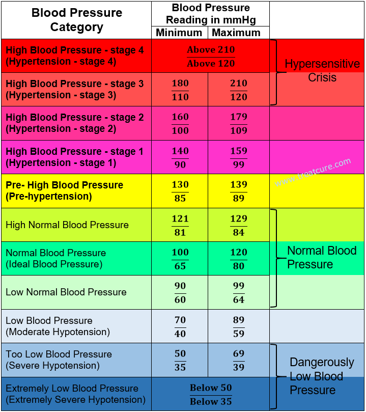 A Blood Pressure Chart For Adults Showing High Low And Normal