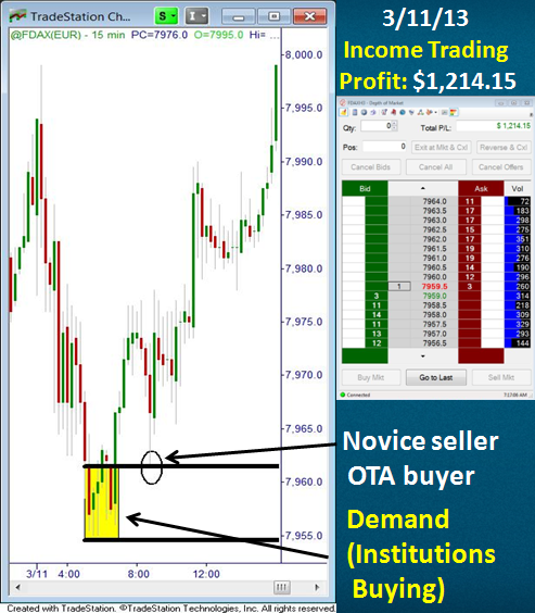 Trading Breakouts Trading Charts Intraday Trading Online Trading