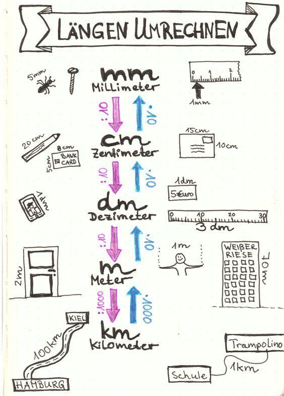 sketchnotes mathe umrechnen l ngen schule pinterest school math and montessori. Black Bedroom Furniture Sets. Home Design Ideas