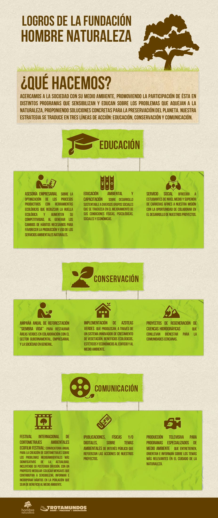 Logros de la Fundación Hombre Naturaleza | My Portfolio ...