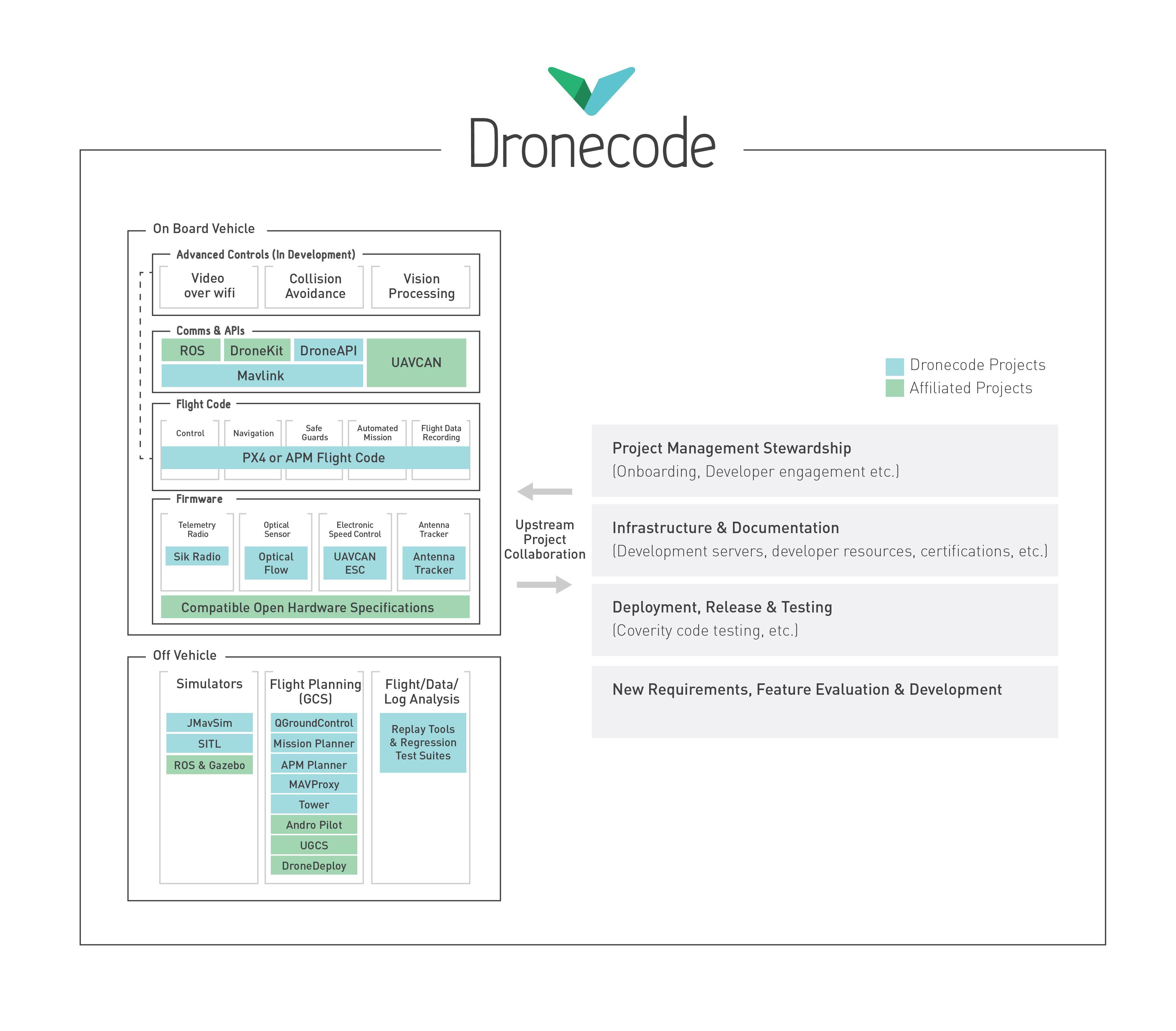 Dronecode Platform Diagram | drones | Pinterest | Diagram and Software