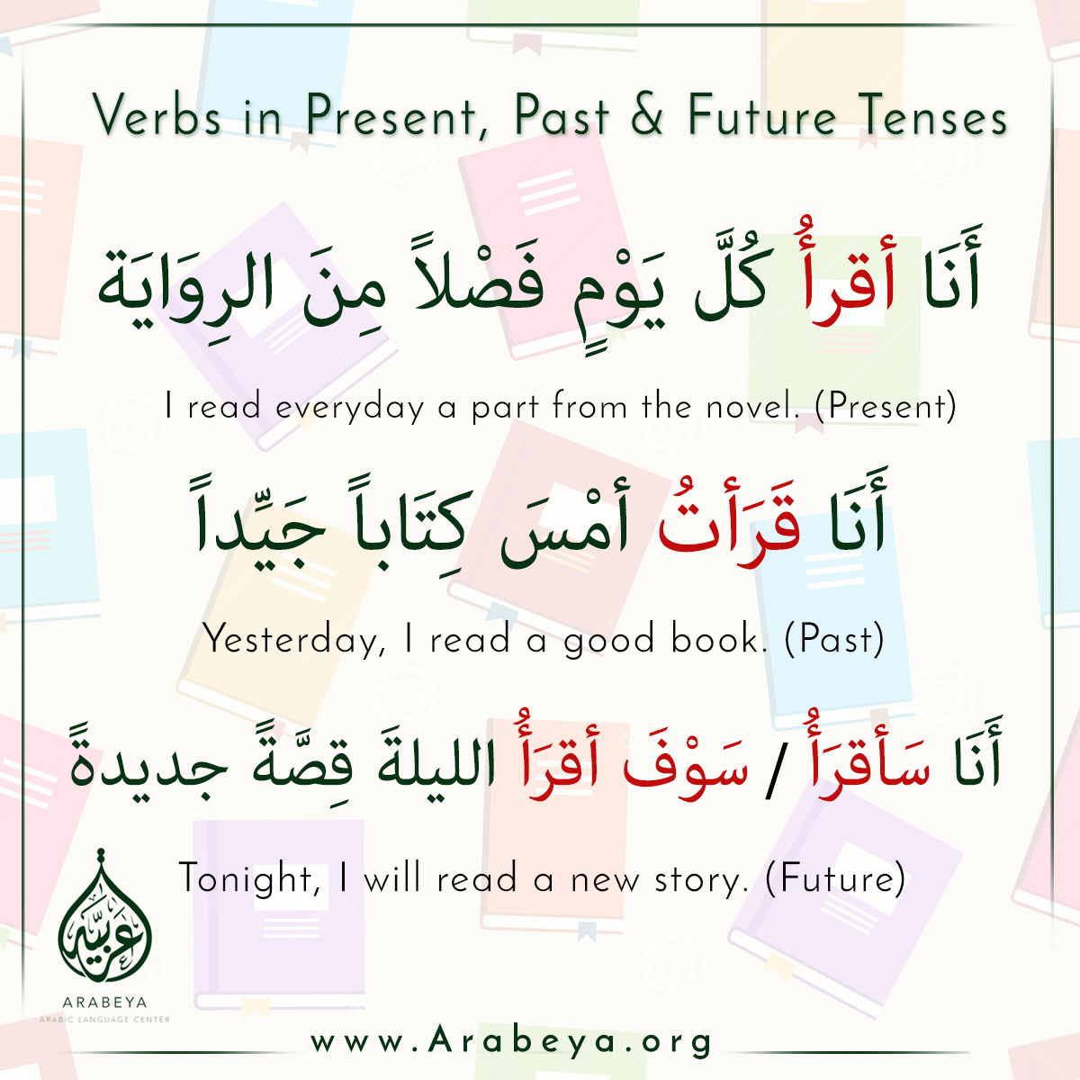 Learn The Verb In Present Past And Future Tenses