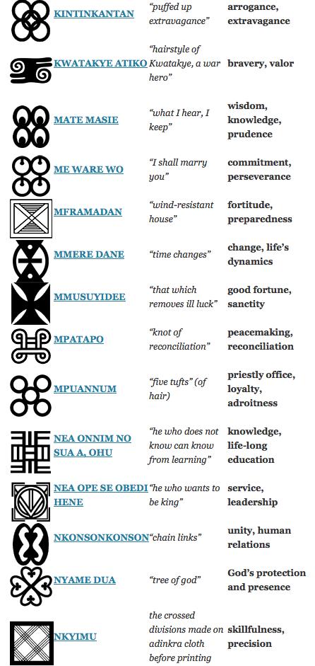 3 Of 5 Adinkra Symbols Meaning Fabrictextilesprints