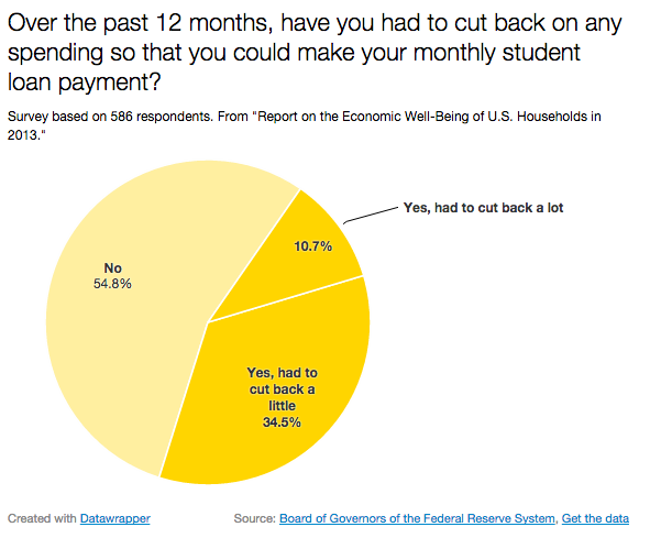 Lenders are very often happy to lend money for college. These 9 Charts Show America's Coming Student Loan ...