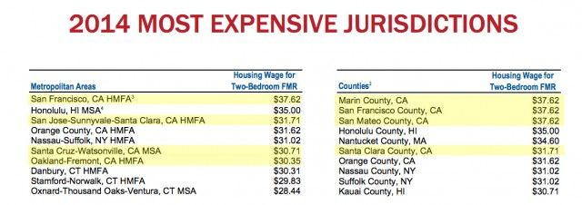 2017 Most Expensive Jurisdictions Several California Cities And Counties Top The List Of Places To A Home National Low Income Housing