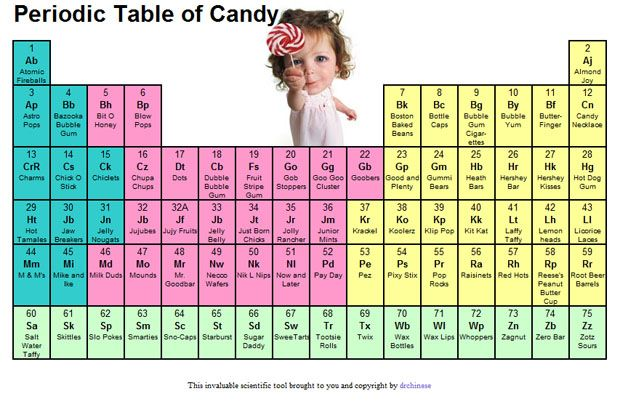 Periodic Tables of Food ~ Roundup Geeky Food Pinterest - copy modern periodic table java app