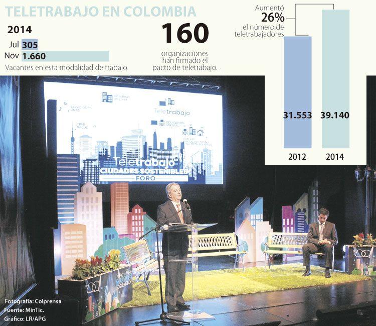 Claro, Acueducto de Bogotá y 4-72, entre las empresas que firmaron pacto de teletrabajo