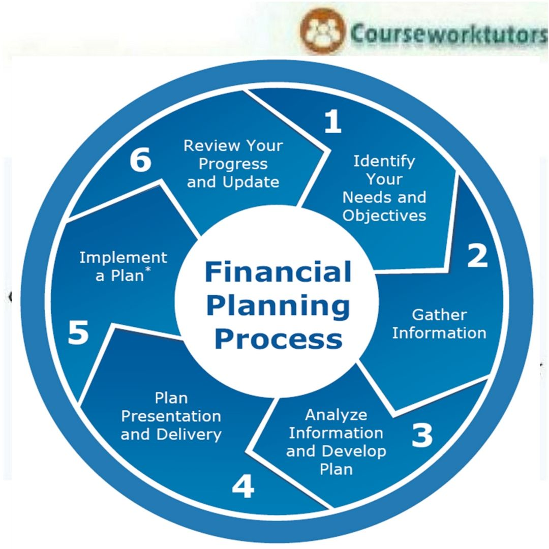 Financial Planning: What Are The Six Steps In The Financial Planning Process