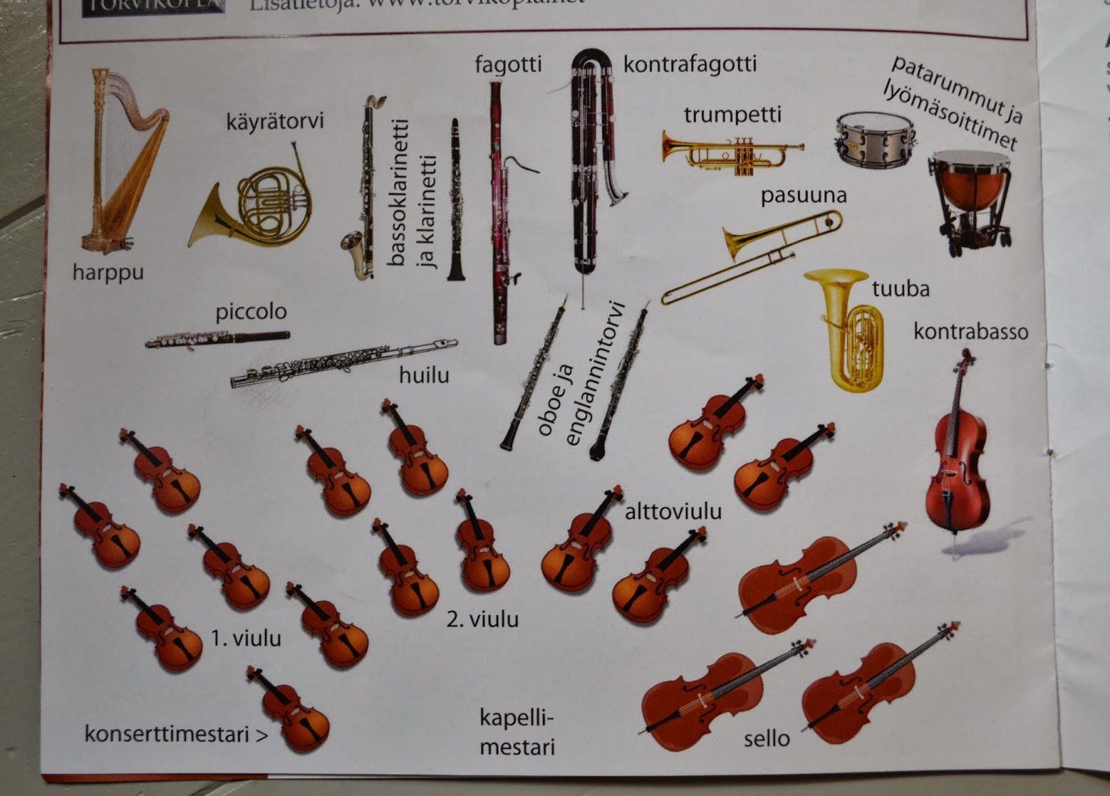 Sinfoniaorkesterin Soittimet
