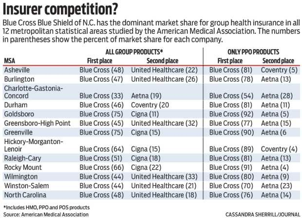 Group Health Insurer Competition In North Carolina Marketplace Nc