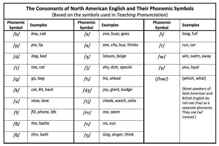 North American English consonant phoneme chart Language