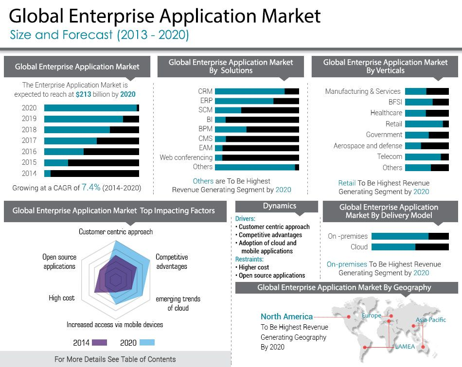 Enterprise application are software designed to meet the ...
