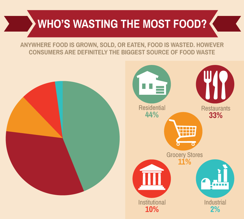 wasting food is wasting planet Save the food and save the planet  food wasting is a major factor causing vulnerable harm to the atmosphere of earth-planet.