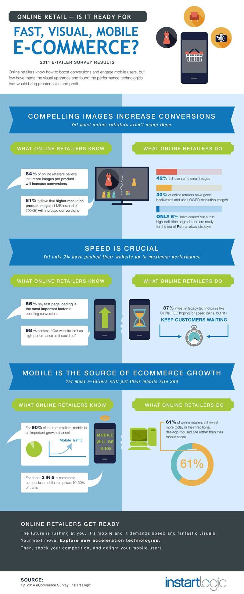 Online Retail is it ready for Fast, Visual Mobile E