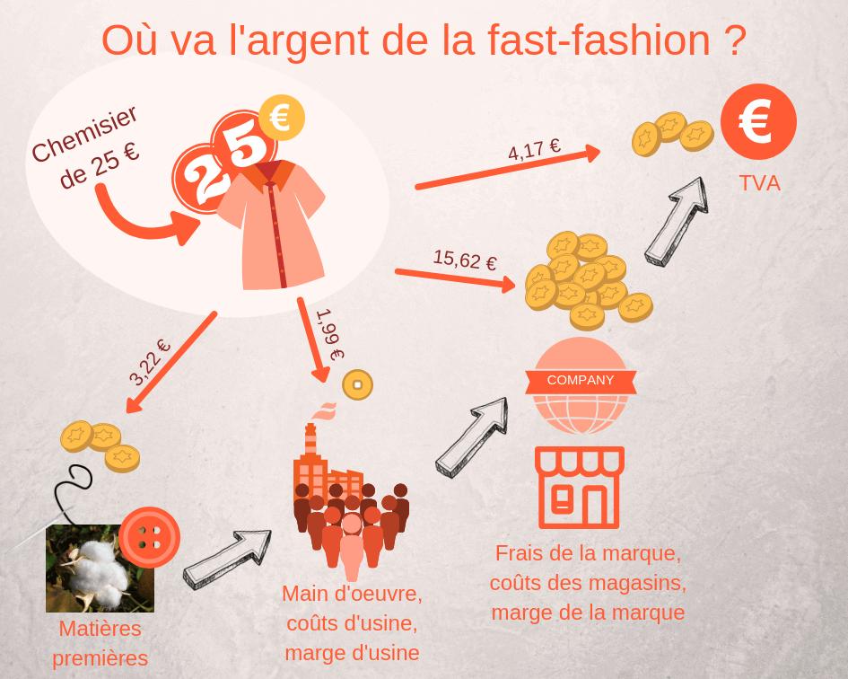 Ou Va L Argent De La Fast Fashion Evaluation Des Couts Par Mars Elle Tissu Bio Argent Marie