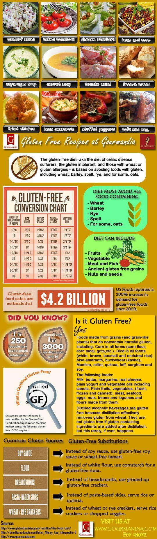 The gluten-free diet- aka the diet of celiac disease ...