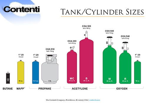 Torch Tank Cylinder Sizes Contenti Chart Welding Gas Oxygen Tanks