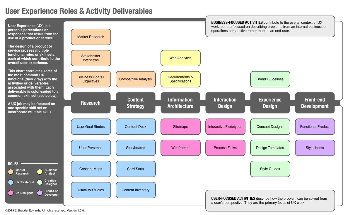 User Experience Roles & Activity Deliverables Role, Ux