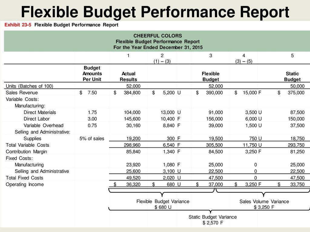 Flexible Budgets And Standard Cost Systems Ppt Download Intended For Flexible Budget Performance Report Template Budgeting Report Template Flexibility
