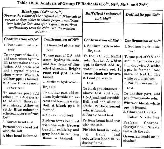 Cation Flow Chart Qualitative Analysis Zn Cu Al Co ...