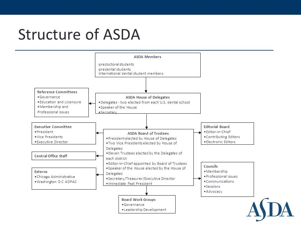 Image Result For Asda Organisational Structure Diagram Editorial Board Dental Student Organizational Structure