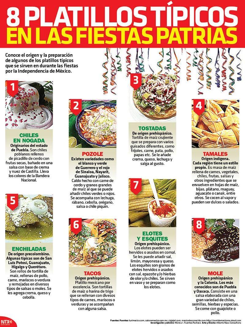 20150914 Infografia 8 Platillos Tipicos En Las Fiestas Patrias Candidman Comida Tipica De Mexico Recetas De Comida Mexicana Comida Mexicana