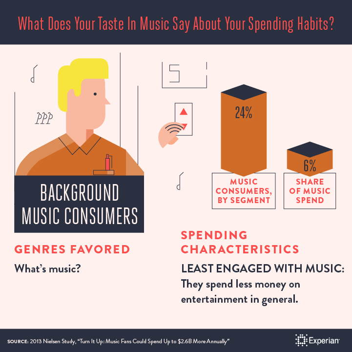 What Does Your Taste in Music Say About Your Spending Habit