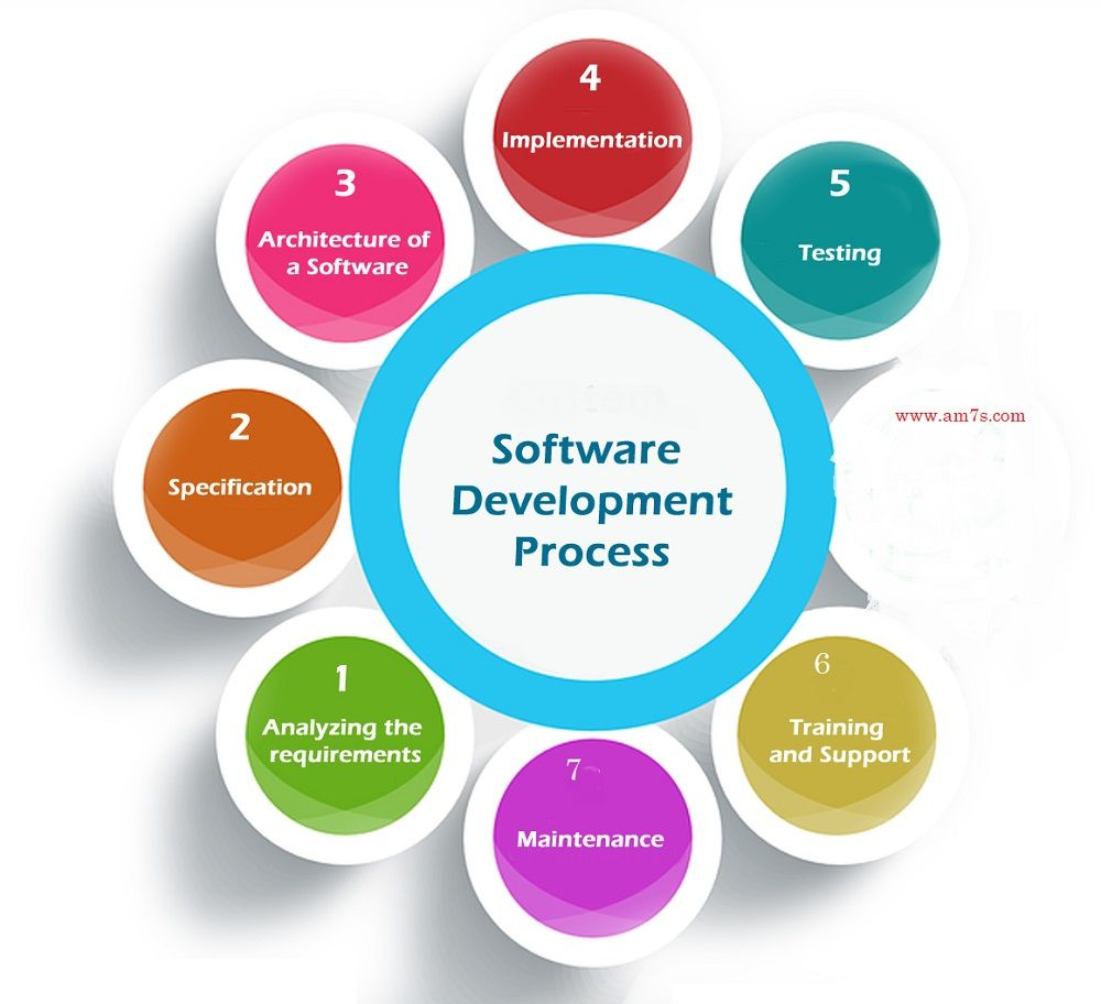 What Are 7 Stages Of System Development Life Cycle Am7s Development Life Cycle Software Development Life Cycle Systems Development Life Cycle