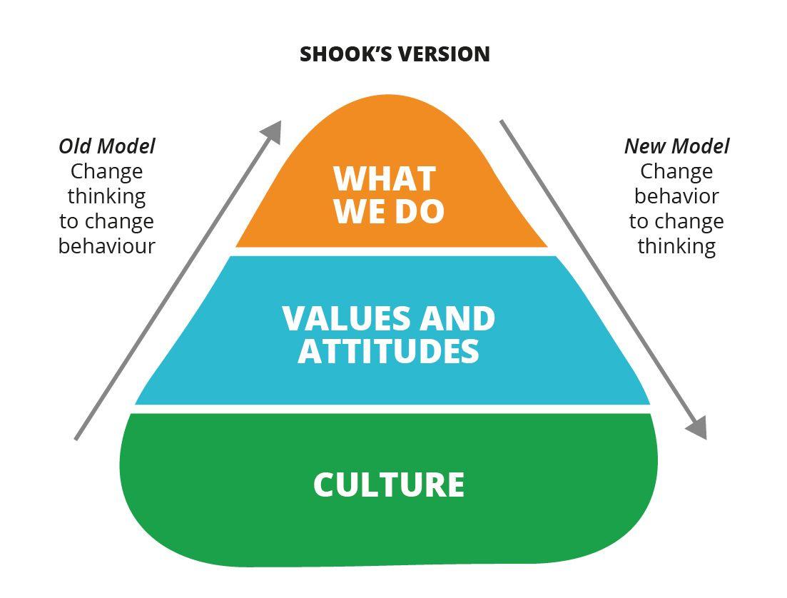 John Shook S Change Model Leadership Change Management Change Meaning