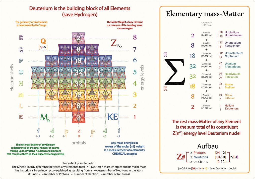 Tetryonics 4709 - Schrodingeru0027s quantum numbers for periodic - new periodic table aufbau