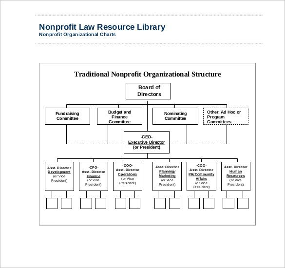 Sample Templates Sample Non Profit Organizational Chart 6 Documents In Word Pdf 50095906 Resumesample Resum Organizational Chart Organization Chart Org Chart