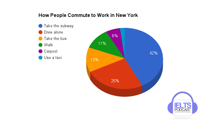Ielts Academic Task  Question  Pie Chart Showing Commute Graph