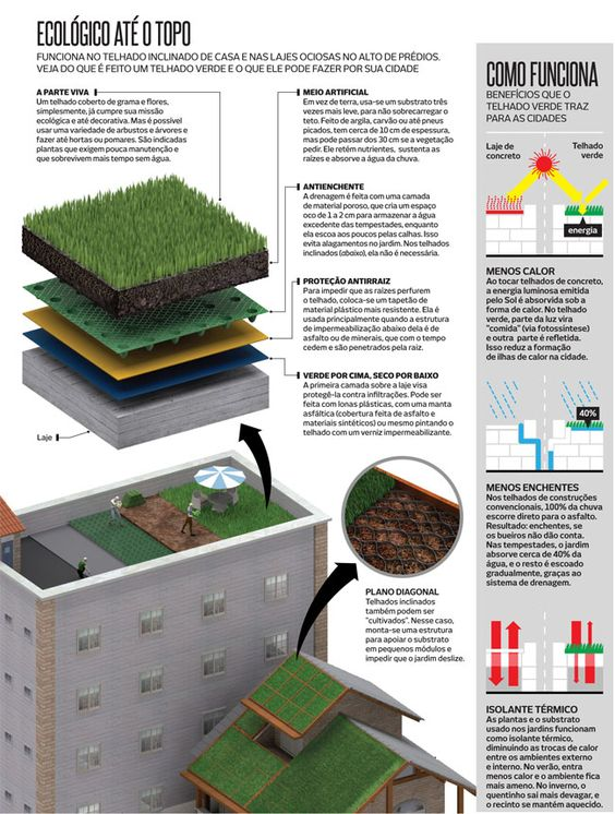 Pin On About Green Roofs
