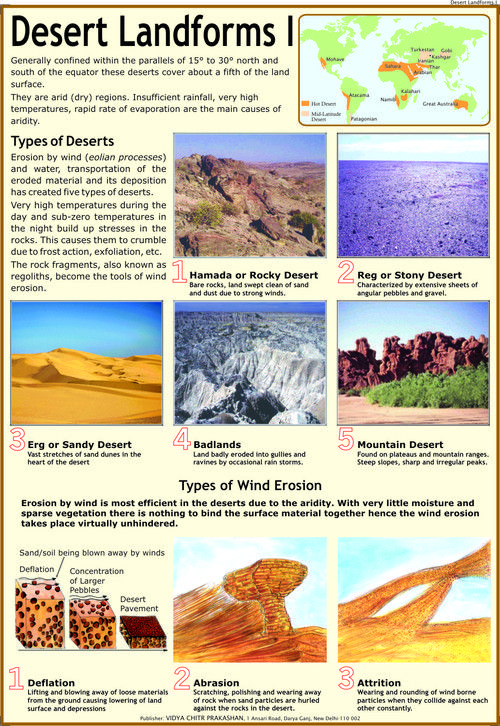 Desert Landforms 1 Types Of Deserts Wind School Landforms Geography Revision Geography For Kids Physical Geography