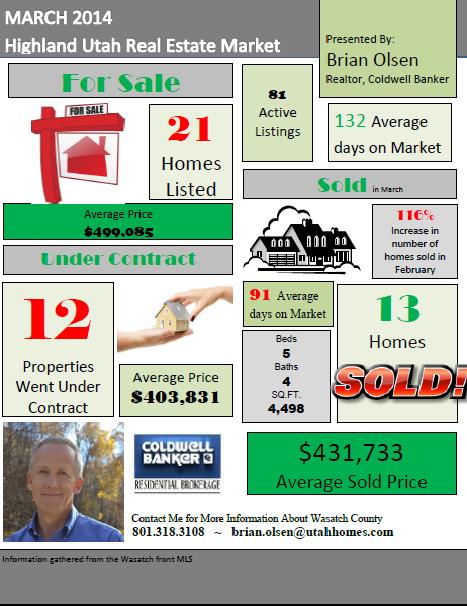 Wallsburg World Realtor : Highland Utah Real Estate Market Report