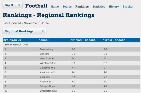 Ncaa D2 Atlantic Region Rankings 8 Vsu D2 Ncaa Super Region 2