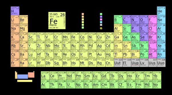 Elemento qumico wikipedia la enciclopedia libre tareas o la tabla peridica es un esquema donde se ordenan y clasifican los elementos qumicos existentes en el planeta stos se encuentran distribuidos en la tabla urtaz Images