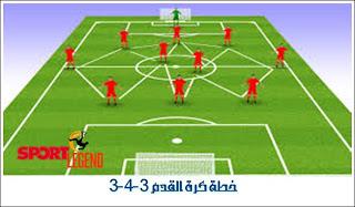 كرة القدم تكتيك كرة القدم تعلم تكتيك كرة القدم تكتيكات كرة القدم تكتيك مهارات كرة القدم كرة القدم الخماسية كرة قدم Soccer Field Business Solutions How To Plan
