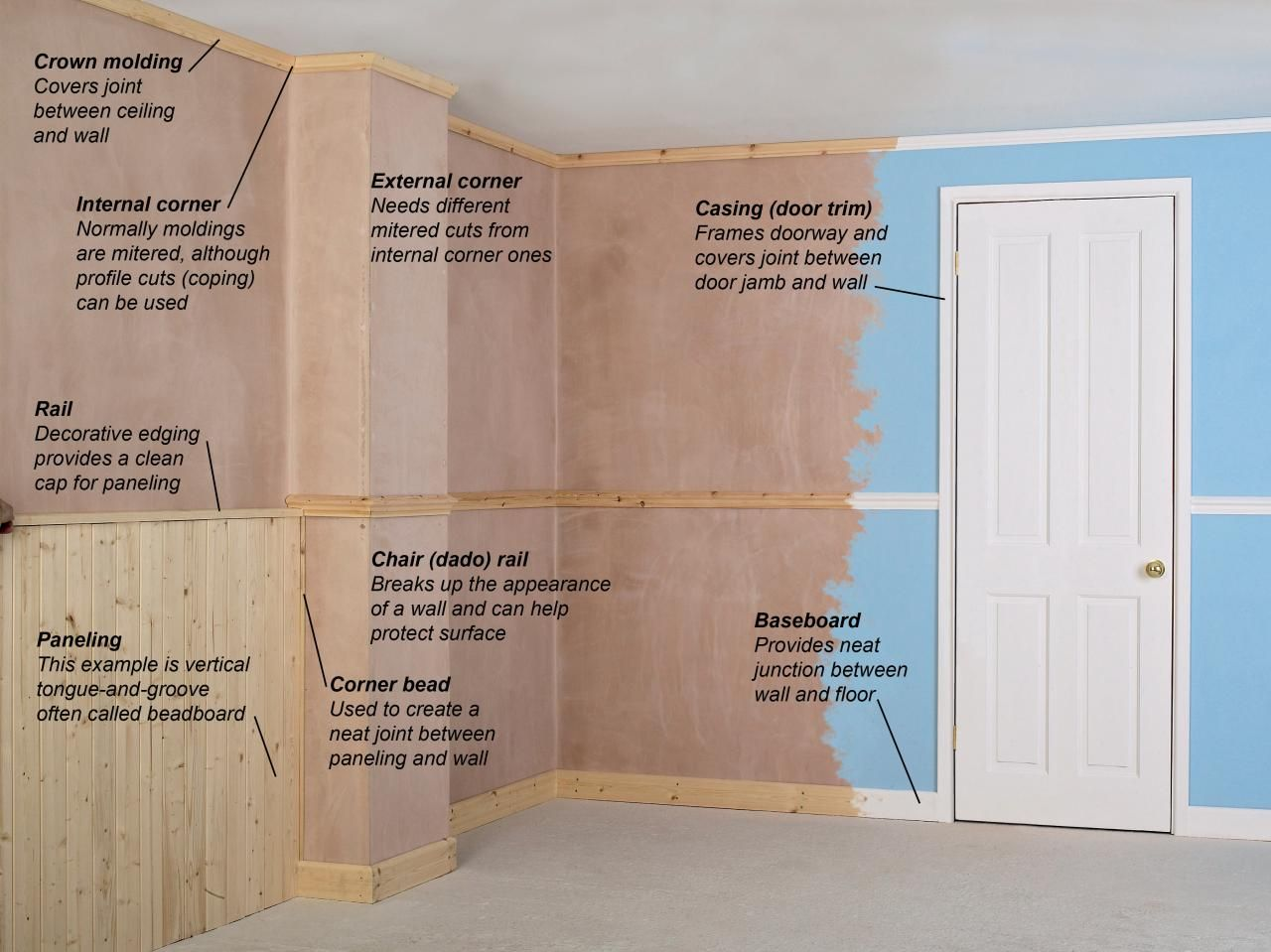 All about moldings moulding carpentry and woodworking all about moldings molding ideaswall moldingproject ideasdiy solutioingenieria Images