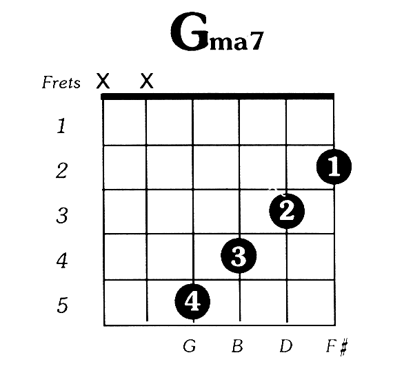 G Major 7 Guitar Chord Musicality Pinterest Guitar Chords And