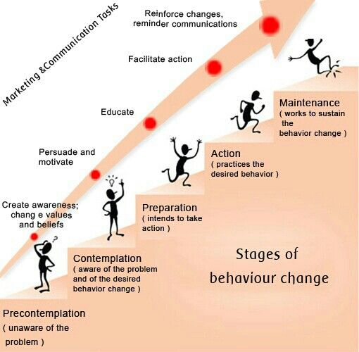 The three stages of change management