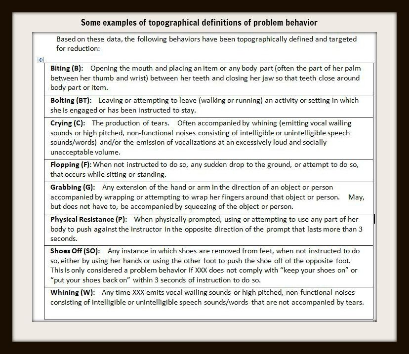 Examples Of Definitions Of Topographies Of Problem Behavior Or What